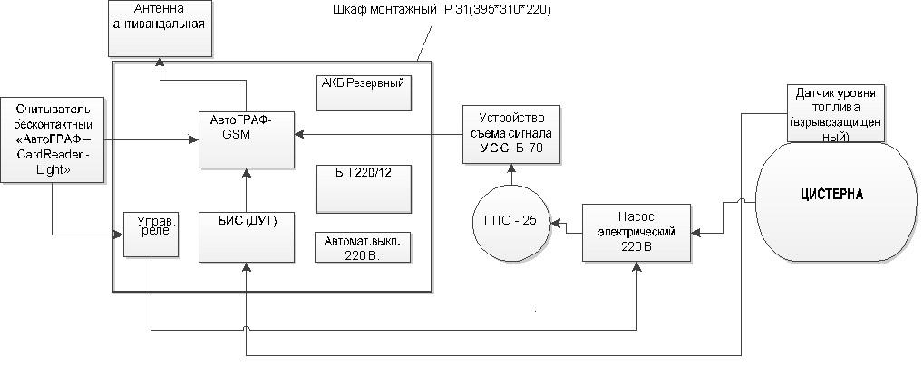Блок-схема установки